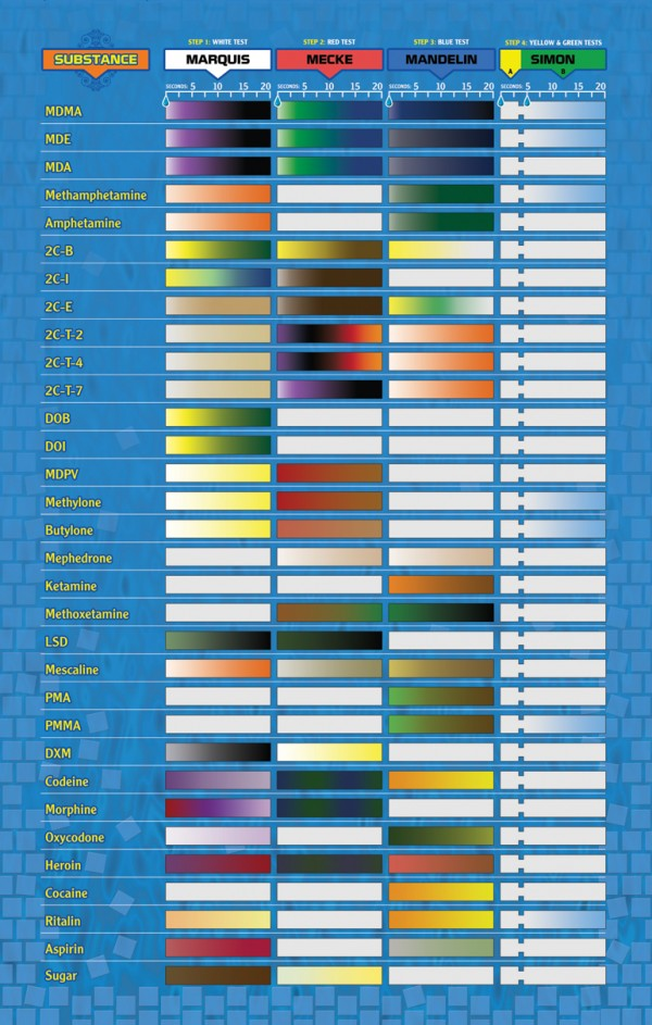 Reagent Drug Test Kit Chart Connecting Pins Eu