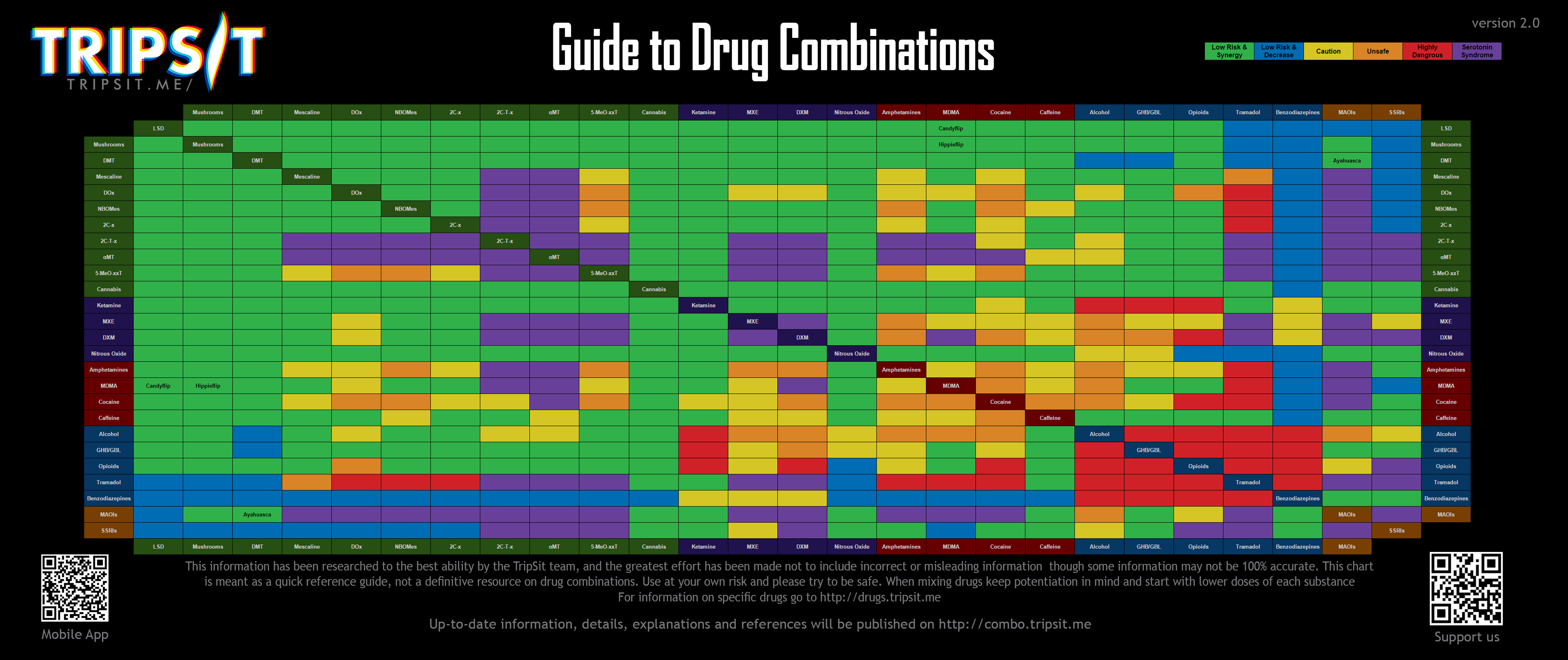 TripSit Drug Combo Chart 2015